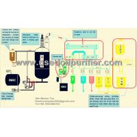 Buy cheap Continuous used engine oil recycling plant used motor oil recycling machine oil refining product