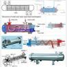 China Heat Exchanger Seamless Tube ,TP304/304L/TP316L , TP310S, TP316Ti, TP321/321H , TP347 , TP317 , 100% ET / HT/ UT wholesale