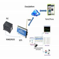 China Office power failure remotely monitoring RTU S272 GSM SMS AC power alarm system Alert via SMS Text o wholesale