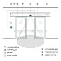 Buy cheap sliding door operator Products automatic sliding door diagrams from wholesalers