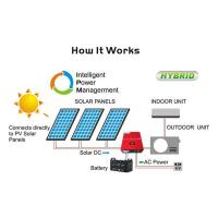 China On/off Grid Solar Air Conditioner wholesale